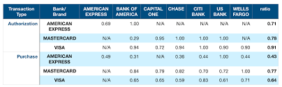 table 2 the ratio of declined transactions of expired cards per brand issuing bank