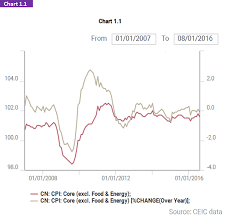 Consumer Price Index Chart 2016 China Consumer Price Index Ceic Data Charts Consumer