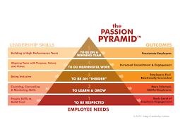 Free Employee Engagement Surveys Int Gro S Passion Pyramid