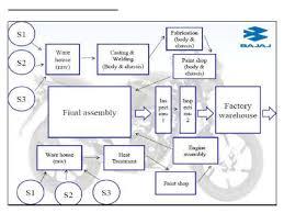 bajaj discover cc wiring diagram bajaj image bajaj auto operations on bajaj discover 100cc wiring diagram