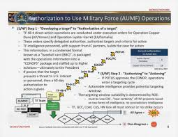 Jsoc Organization Chart The Kill Chain The Lethal Bureaucracy Behind Obamas Drone War