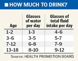 How Much Water Should I Drink A Day Chart How Much Water Should You Drink A Day On Nutrisystem