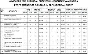 Nov. 2013 Chemical Engineer Performance & Top Performing Schools ...