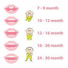 Бебето няма зъби на 9 месеца - проблем ли е? / moetodete.bg