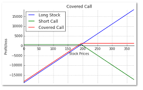 Covered Call Chart Write Covered Call Strategy In Python