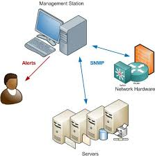What Is Snmp What Is Snmp A Simple Network Management Protocol Tutorial