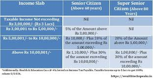 Income Tax Rate Chart For Ay 2019 20 Income Tax Slab Rates Fy 2019 20 Ay 2020 21 Wealthtechspeaks