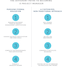 how to become a project manager a