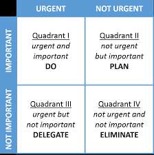 Urgent And Important Chart First Things First Book Wikipedia
