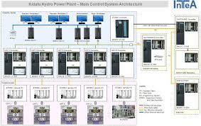 scada block diagram pdf scada image wiring diagram dcs block diagram the wiring diagram on scada block diagram pdf