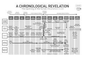 Chronology Of Revelation Chart A Chronological Revelation A Glimpse