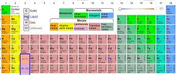 The Promethean Teachers: Interactive Periodic Table of Elements