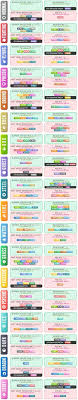 Destiny 2 Weakness Chart 26 Best Pokemon Go Images Pokemon Go Pokemon Pokemon Go