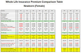 compare whole life insurance quotes 44billionlater