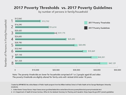 2016 Hhs Poverty Guidelines Chart Poverty Vs Federal Poverty Level Blog