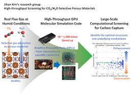 R D Projects High Throughput Screening For Co2 H2o Selective