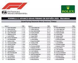 Charles leclerc startet im ferrari von platz eins. Best Sector Times And Maximum Speed Qualifying 2021 Spanish Gp
