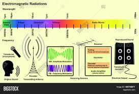 Radio Wavelength Chart Electromagnetic Image Photo Free Trial Bigstock