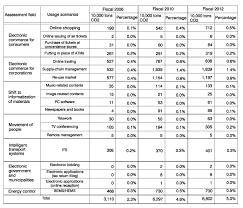 Co2 Volume Chart Mic Communications News Vol 19 No 8