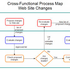 Borrow Process Maps In A Swimlane Diagram Format To Figure Out