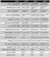 Computer Build Chart Digital Storms New Vanquish Gaming Pcs Nearly As Cheap As