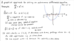 a graphical approach to solving an autonomous diffeial equation