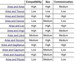 Libra And Cancer Compatibility Chart Pinned From Pin It For Iphone Libra Compatibility Libra