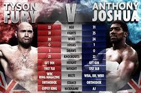 Anthony Joshua vs Tyson Fury targeted ...