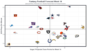 Rotoworld Depth Chart Fantasy Forecast Week 14 Fantasy Football Forecast