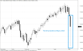 Dow Jones And The Dirty Candle