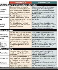 12 Competent Democratic Vs Republican Views Chart