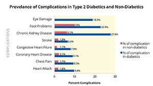 Drug And Alcohol Abuse With Diabetes Risks And Effects