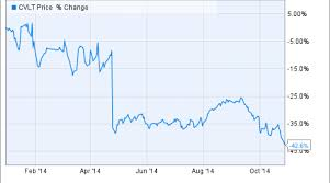 Solarwinds Stock Price Chart Why Commvault Systems Inc Stock Crashed 42 In 2014 Nasdaq