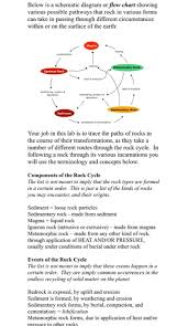 Solved Below Is A Schematic Diagram Or Flow Chart Showing