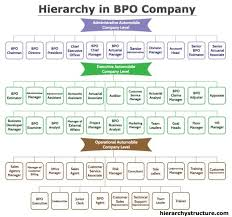 Hierarchy In Bpo Company Automobile Companies Management