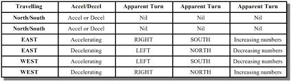 Compass Deviation Chart Magnetic Compass