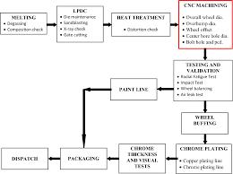 Paint Manufacturing Process Flow Chart Diagram