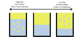 Dow Surfactants Reference Chart Hlb Scale Soft Matter