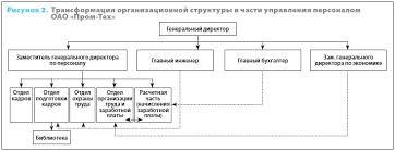 Отчет по практике бухгалтерский учет в администрации сельского  Бесплатные отчёты по практике юриста prolawyer by