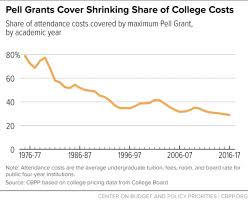 Pell Grant Chart 2018 19 Pell Grants A Key Tool For Expanding College Access And