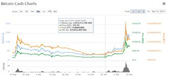Bitcoin Cash Vs Bitcoin Price Chart The Second Largest Crypto Bitcoin Cash Vs Ethereum Kitco News