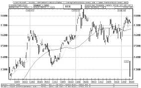 Rtx Index Chart Russia Russian Traded Index Rtx Candlestick Chart Quote