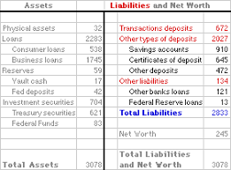 assets and liabilities amosweb is economics encyclonomic web pedia