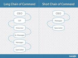 Small Construction Company Organizational Chart The 6 Building Blocks Of Organizational Structure Diagrams