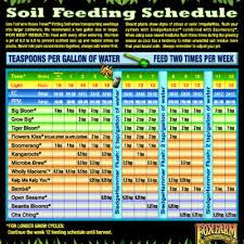 Fox Farm Nutrient Chart Foxfarm Dieppe Hydroponics Hydroponics Shop Dieppe