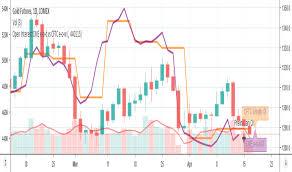 Open Interest Indicators And Signals Tradingview