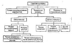Курсовая работа Финансы коммерческих организаций особенности  Курсовая работа Финансы коммерческих организаций особенности организации и функционирования