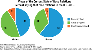 America Race Chart Solved 1 Based On The Graph Below Which Of The Followin