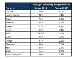 Compensation Force Early 2015 Salary Increase Budget Data Released