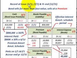 Amortization Bonds Bond Amortization Calculating Effective Interest Rate Setting Up Amortization Schedule W Jes